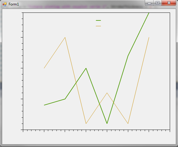 Create charts using Csharp and oxyplot chart control - see the generated oxyplot chart